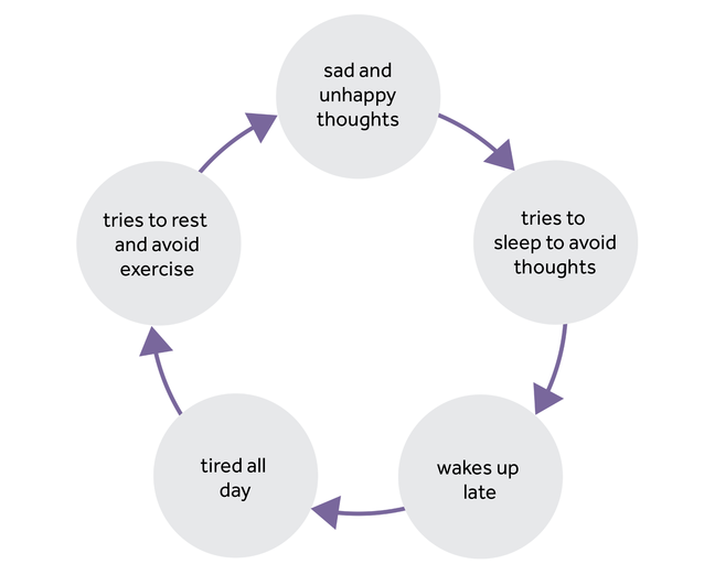 Five circles are in a cycle. First circle- 'sad and unhappy thoughts', second circle - 'tries to sleep to avoid thoughts', third circle - 'wakes up late', fourth circle - 'tired all day' and fifth circle - 'tries to rest and avoid exercise'