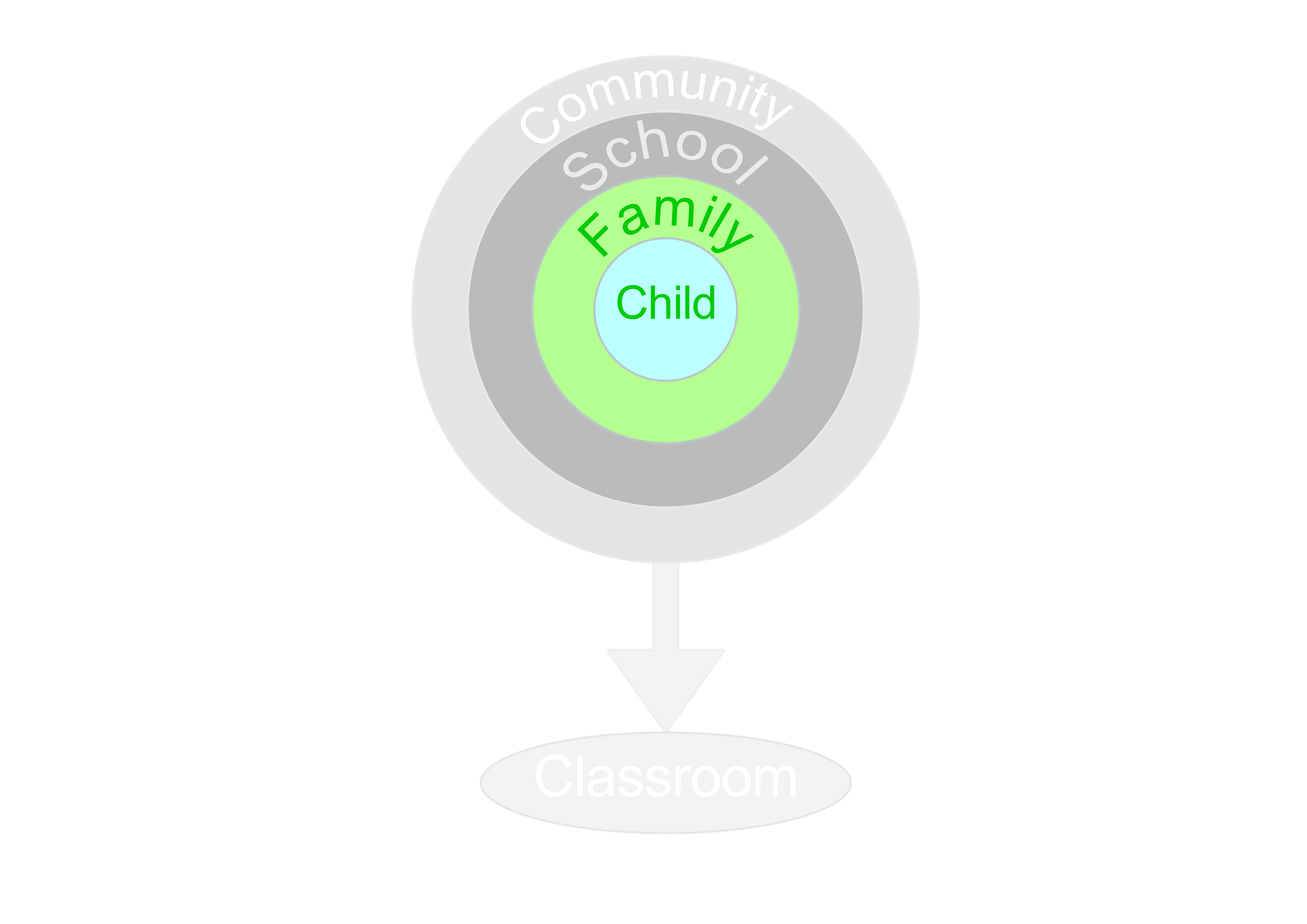 Image of course layout with focus on the word family