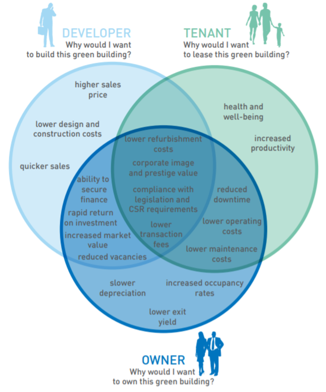 Venn diagram with three circles. Left circle is titled 'Developer - why would I want to build this green building' and includes; higher sales price, lower design and construction costs, quicker sales. Right circle is titled 'Tenant - why would I want to lease this green building' and includes; health and well-being and increased productivity. Bottom circle is titled 'Owner - Why would I want to own this green building' and includes; increased occupancy rates, lower exit yield and slower depreciation. The following statements fall under both the developer and owner circles: ability to secure finance, rapid return on investment, increased market value, reduced vacancies. The following statements fall under both the owner and tenant circles: lower maintenance costs, lower operating costs, reduced downtime. The following fall under all three circles: lower refurbishment costs, corporate image and prestige value, compliance with legislation and CSR requirements, lower transaction fees