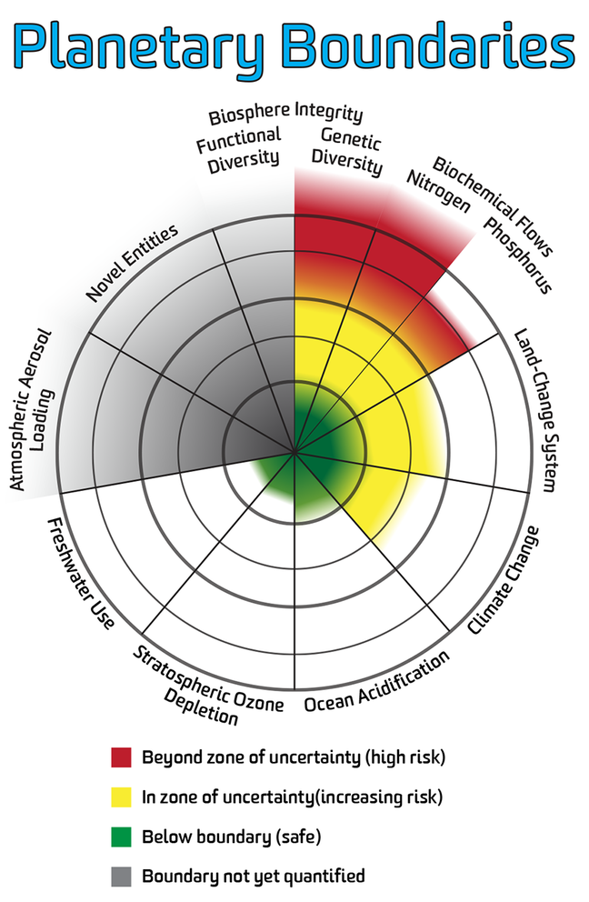 Planetary boundaries infographic, click here to download an accessible PDF version