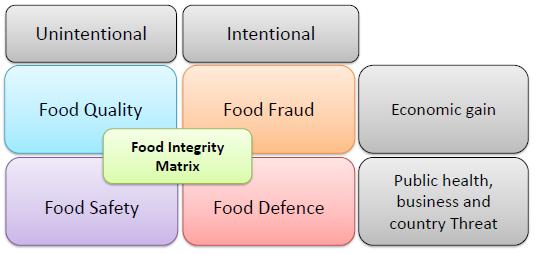 The Food Integrity Matrix