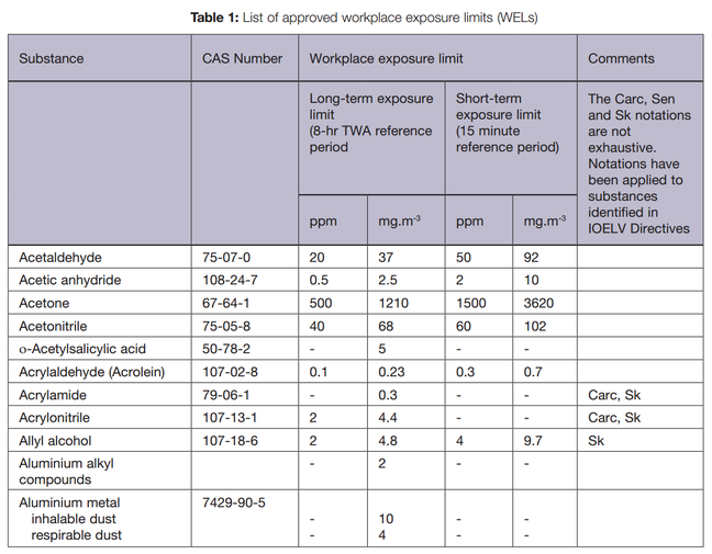 Excerpt of an example list of workplace exposure limits (WEL) from Health and Safety Executive, UK