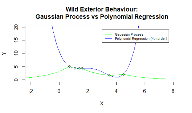 Gaussian Process 6