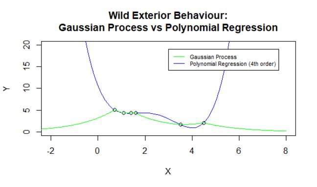 Gaussian Process 6