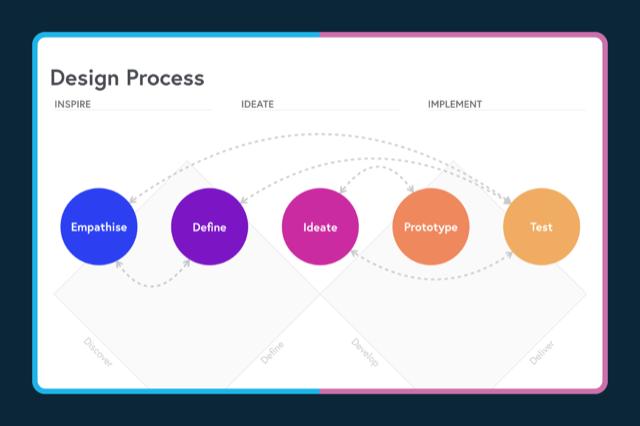 Stanford d.school's model for Design Thinking