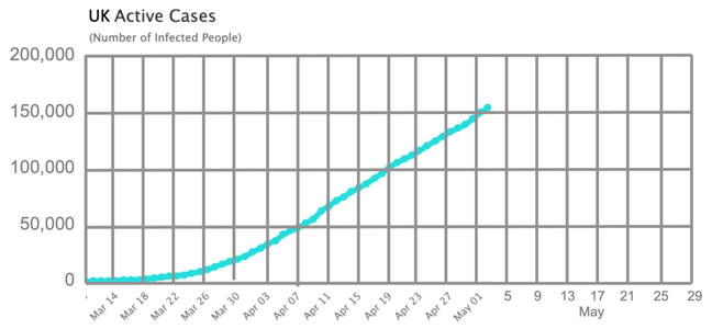 A graph of UK Active Cases to 2nd May 2020. The graph shows a straight increasing trajectory