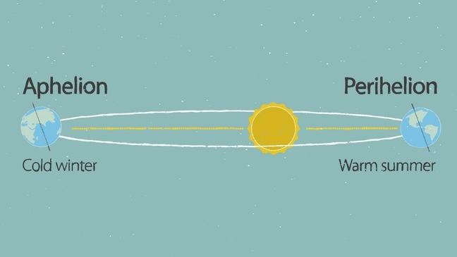 Sketch of the Earth's orbit around the sun, showing the position of Perihelion and Aphelion.