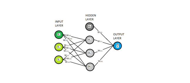 The network structure of a basic artificial neural network. There are three layers of nodes, *the input layer*, *the hidden layer*, and *the output layer* (in that order). The input layer contains three nodes, $$X_0$$, $$X_1$$ and $$X_2$$. They are green and represent the input features in the model, with $$X_0$$ shaded a darker green representing that it is a bias node. The hidden layer contains four nodes, $$H_0$$, $$H_1$$, $$H_2$$ and $$H_3$$. They are shaded grey, with $$H_0$$ shaded a darker grey representing that it is a bias node. The output layer contains a single node, $$\hat{Y}$$, which is shaded blue and is the output of the model, and the estimate of the target variable. All non-bias nodes are connected by edges to all nodes of the preceding layer. Associated with each edge is a weight, indexed by the layer the edge leaves (assuming the input layer is layer one), and the indices of the nodes it comes from and goes to. So the edge from $$X_1$$ to $$H_2$$ is labelled $$W_{112}$$.