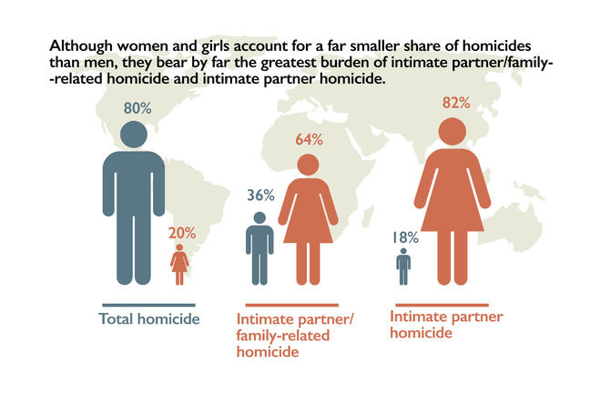 Diagram reads: 'Although women and girls account for a far smaller share of total homicides than men, they bear by far the greatest burden of intimate partner/family‐related homicide, and intimate partner homicide.' Women account for 20% of total homicides, 64% of intimate partner/family-related homicides, and 82% of intimate partner homicides.