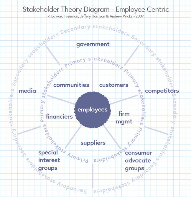 Stakeholder theory diagram from an employee perspective. The employee is in the centre surrounded by primary stakeholders. These include communities, customers, firm management, suppliers and financiers. Outside this circle is the secondary stakeholders including competitors, consumer advocate groups, special interest groups, media and the government.