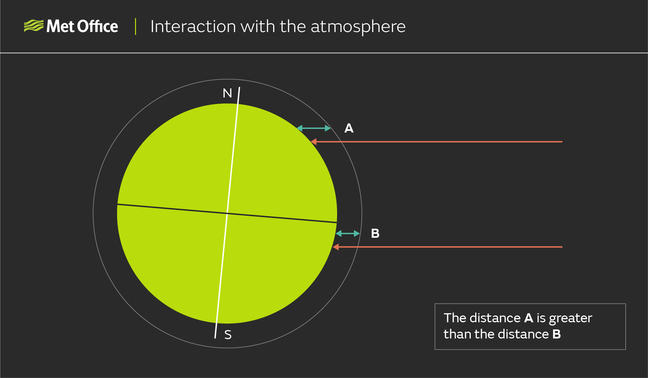 Graphic showing two areas of equal solar energy heading toward the Earth; one near the equator, where the solar energy has a relatively short distance of atmosphere to travel through, and the other near the pole, where the energy has a much longer distance of atmosphere to travel through due to the curvature of the Earth