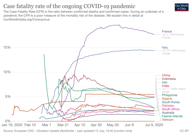 This is picture of a line graph showing the case fatality rate of COVID-19 in selected countries.  Italy showed a dramatic increase from March, peaking and maintain at >14% in May. Indonesia and Philippines peaked at 6-8% in April and have decreased to 3-5.5% since that time.  Nigeria, South Korea, Pakistan, South Africa and Australia have reported reasonably steady figures of 1-2% and Vietnam has a reported CFR of 0%.