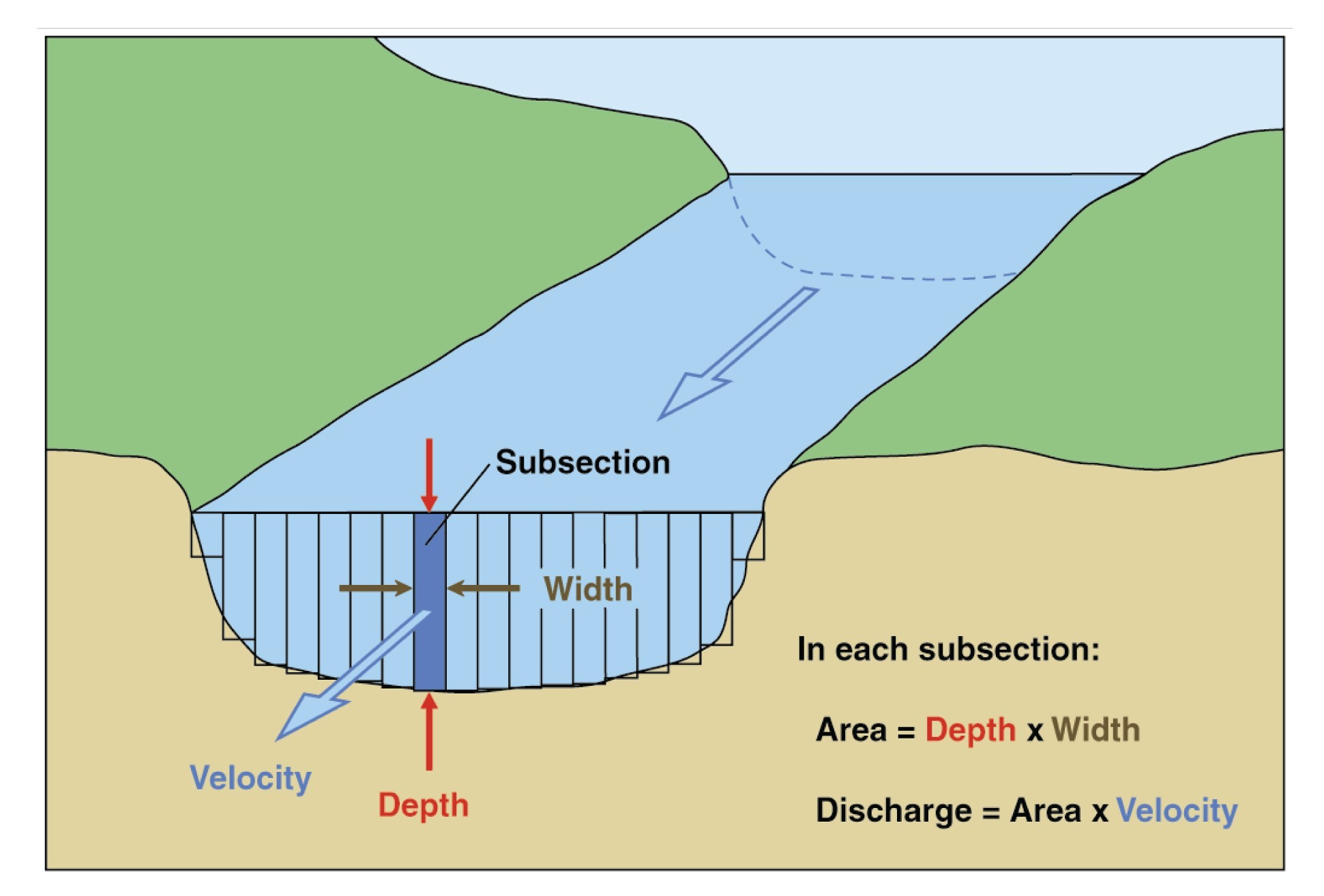 Cross section of flowing water showing how depth, width and velocity are measured. The flowing water is split into subsections. In each subsection the Area is equal to the Depth x Width then the discharge is equal to Area x Velocity.