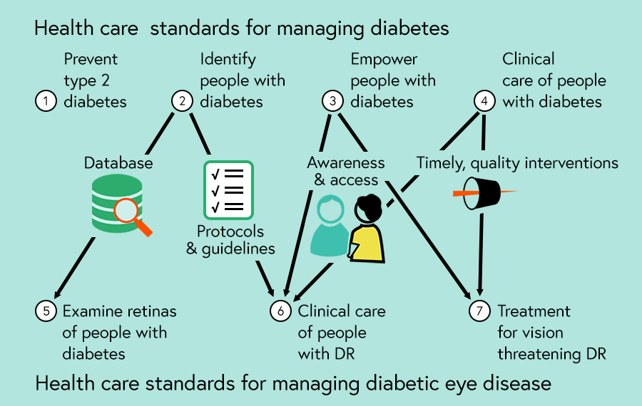 Graphic illustrating the links between the management of diabetes and diabetic eye disease