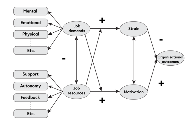 This diagram shows various job demands; mental, emotional, physical etc and various job resources: support, autonomy, feedback etc. Both job demands and job resources interact with each other. Job demands are shown leading to strain and job resources are shown leading to motivation. Both strain and motivation are shown as leading to organisational outcomes positive and negative.