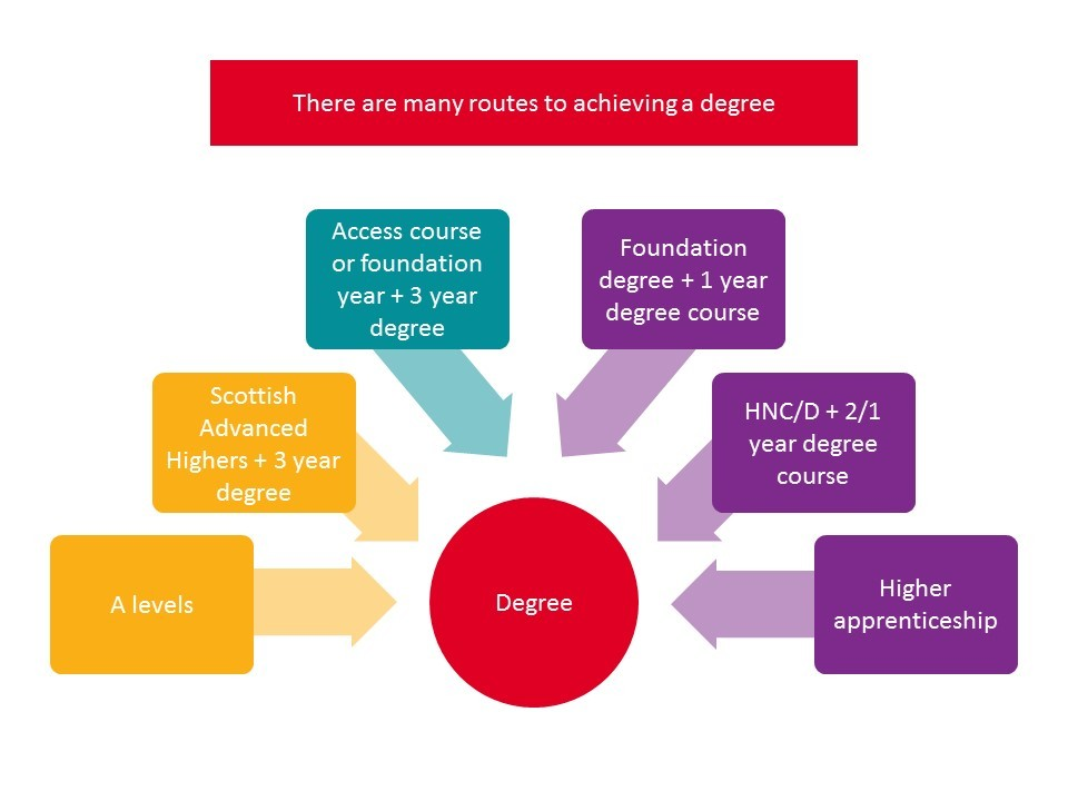 There is a range of different routes to higher education. Pathways to studying a degree include A levels, Advanced Highers, Advanced and Higher Apprenticeships, HND or HNC as well as Foundation degree qualifications and the variety of Access to HE courses.