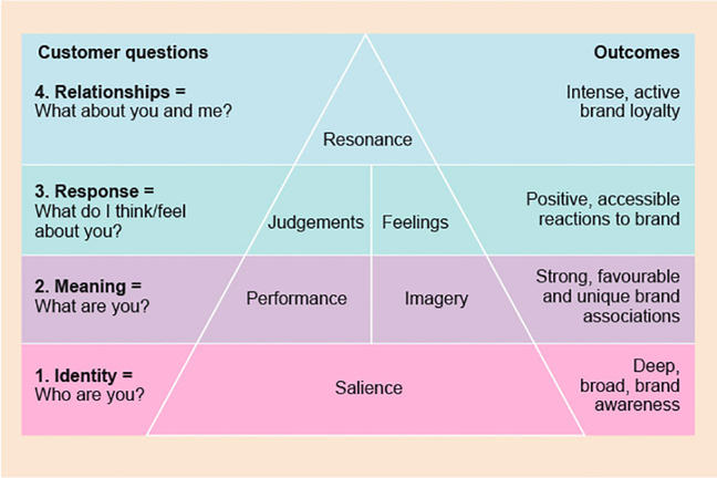 Graphic of a four lined table on an orange background with the 'Customer questions' heading for the left column, 'Outcomes' heading for the right column, and the outline of a triangle in between the two columns, containing various words. Starting at the bottom row, first line contains, from left to right: '1. Identity = Who are you?' in the 'Customer questions' column, 'Salience' inside the section of triangle in this row, and 'Deep, broad, brand awareness' in the 'Outcomes' column. Second row contains: '2. Meaning = What are you?' in the 'Customer questions' column, 'Performance' and 'Imagery' in the segment of triangle, and 'Strong, favourable and unique brand associations' in the 'Outcomes' column. Third row contains: '3. Response = What do I think/feel about you?' in the 'Customer questions' column, 'Judgements' and 'Feelings' in the segment of triangle, and 'Positive, accessible reactions to brand' in the 'Outcomes' column. Fourth row contains: '4. Relationships = What about you and me?' in the 'Customer questions' column, 'Resonance' in the segment of triangle, and 'Intense, active brand loyalty' in the 'Outcomes' column.