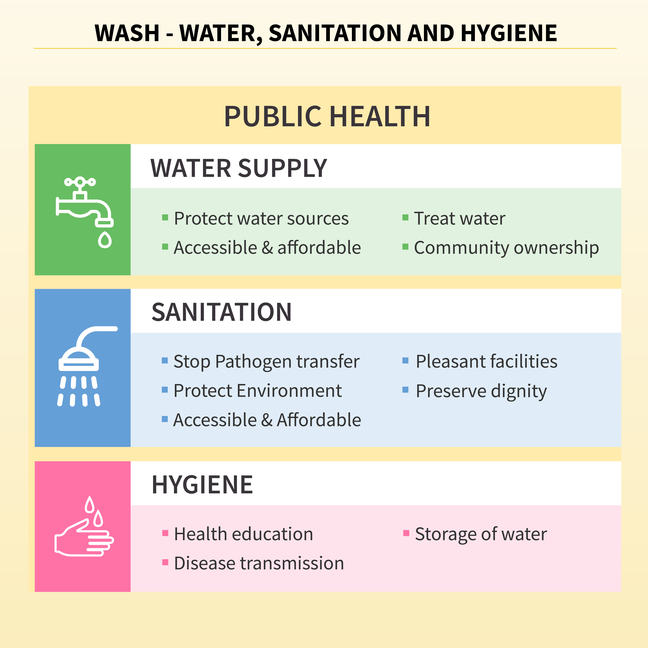 Image with three squares, Water Supply: Protect water sources, accessible and affordable, treat water, community ownership. Sanitation: Stop pathogen transfer, protect environment, accessible and affordable, pleasant facilities, preserve dignity, and Hygiene: Health education, disease transmission, storage of water.