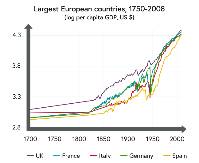 Line graph showing log per capita GDP for the largest European countries between 1700 and 2000 AD