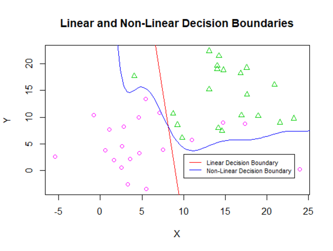 A graph showing linear and non-linear decision boundaries and the data points they were trained on. The linear 'curve' is a line, and results in more misclassifications of the binary valued data than the non-linear curve.