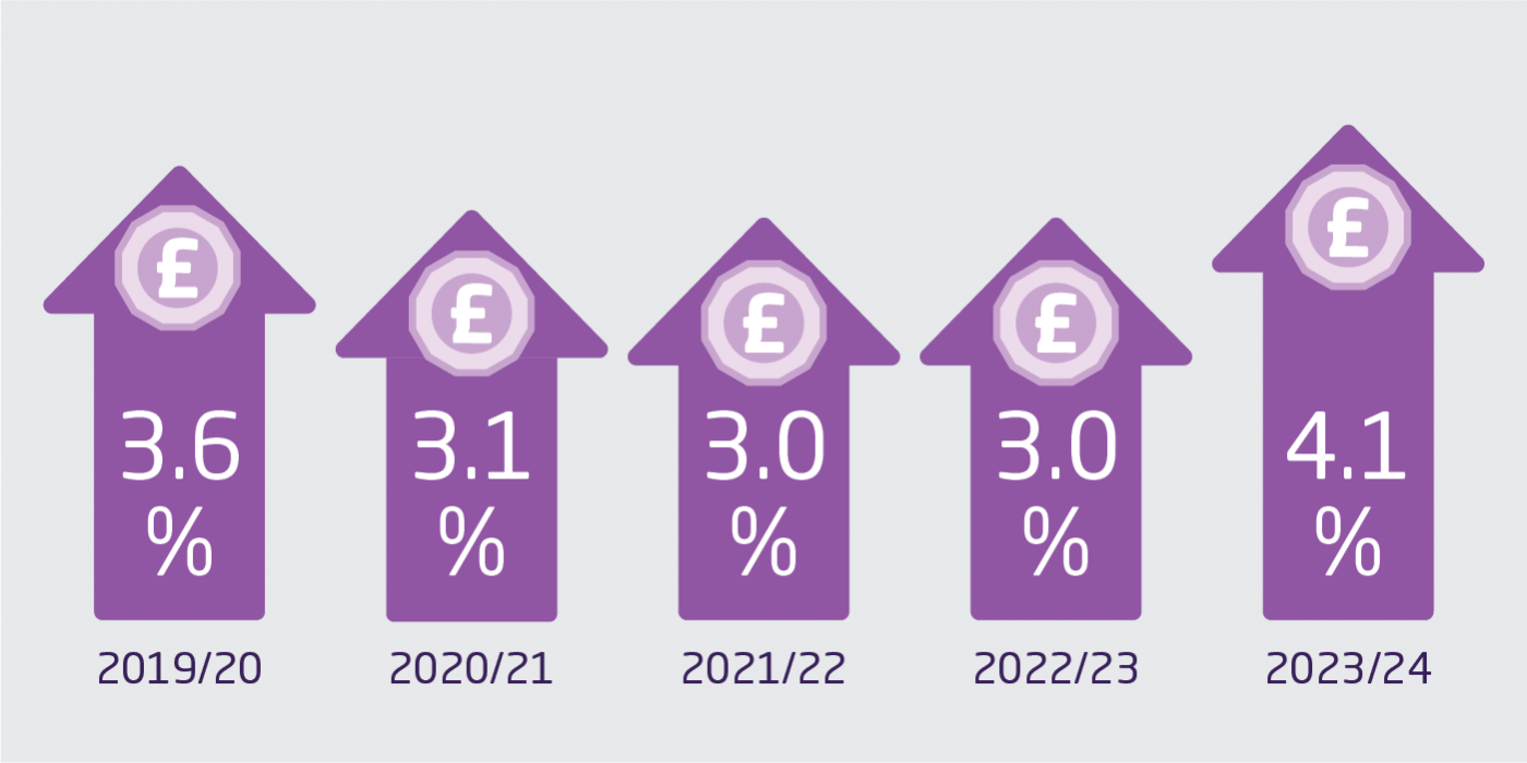 Image showing the funding increase for the NHS from 2019/20 to 2023/24. This data is available to download as a table at the end of this step.
