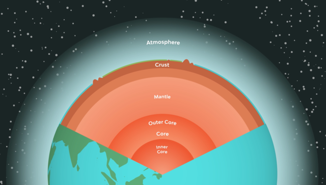 a cross section showing the subsurface layers of the Earth from inner core, outer core, mantle, crust and the atmosphere