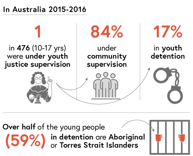 AIHW Statistics: In Australia during 2015 and 2016, one in 476 young people were under youth justice supervision: 84% under community supervision and 17% in youth detention. Over half of the young people in detention were Aboriginal or Torres Strait Islanders.