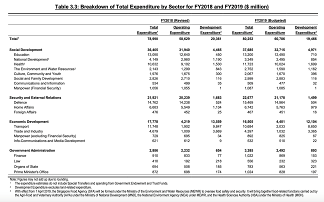 Breakdown of total expenditure by sector