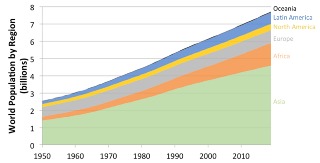 Graph showing the population of different world regions (Oceania, Latin America, North America, Europe, Africa and Asia) growing from 1950 to 2020, from 1.5 billion (Asia) and 2.5 billion (Oceania) to 4.5 billion (Asia) and 7.5 billion (Oceania).