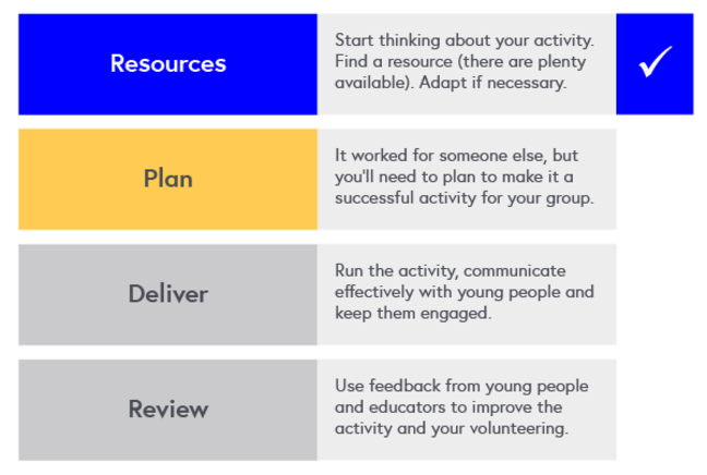Inspiring Young People in STEM program map. Resource - this course complete. Plan - the next course. Deliver. Review.