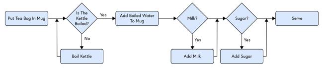 Flowchart showing: Put tea bag in mug [rectangle] - Is the kettle boiled? [diamond] - No - Boil kettle [rectangle] - Return to question - Is the kettle boiled? [diamond] - Yes, continue - Add boiled water [rectangle] - Milk? [diamond] - Yes - Add milk [rectangle]. No, continue - Sugar? [diamond] - Yes - Add sugar [rectangle]. No, continue - Serve [rectangle]