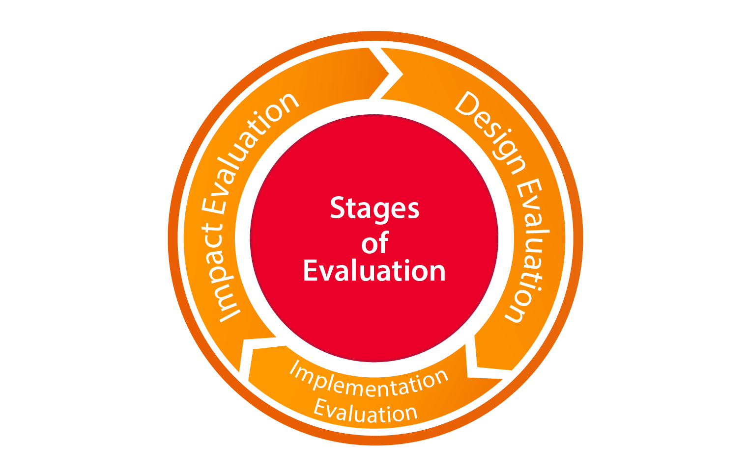 Three stages of monitoring and evaluation in a circle, indicating a continuous cycle