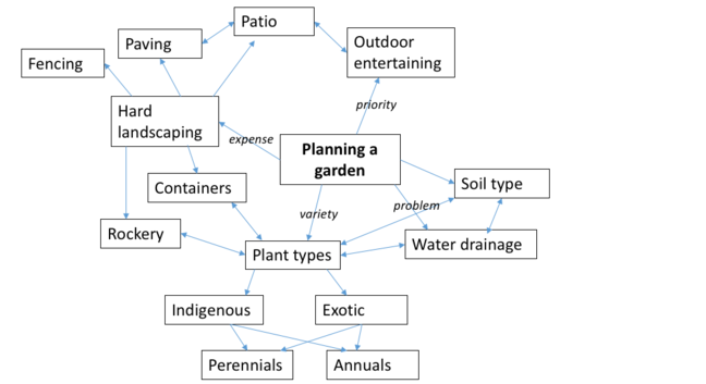 Step 5. Additional information about the garden such as potential problems and expenses can be incorporated into the concept map to add further depth.