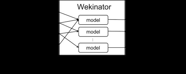 Image of Wekinator