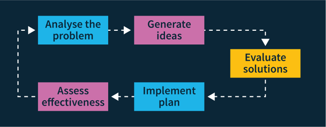 diagram of the five step problem solving process