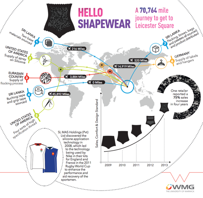 Hello Shapewear Infographic