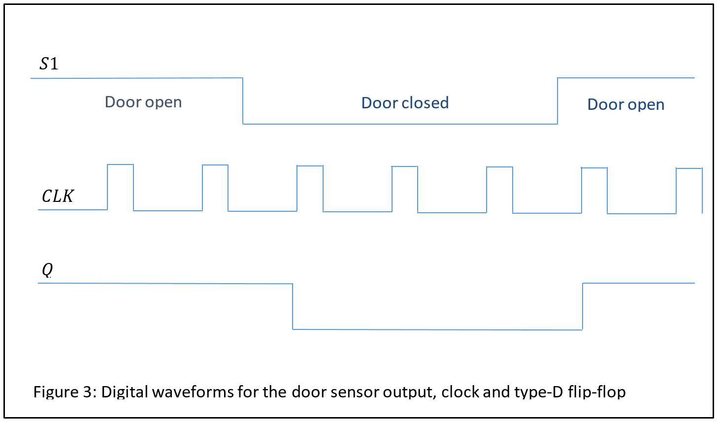 Digital Logic Examples Electrical Engineering Circuit Symbols View Diagram Figure 3 Waveforms For The Door Sensor Output Clock And Type D Flip Flop