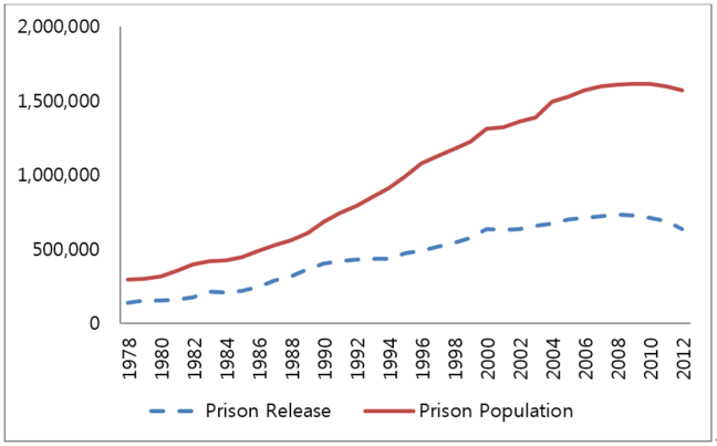 Prison Population and Releases
