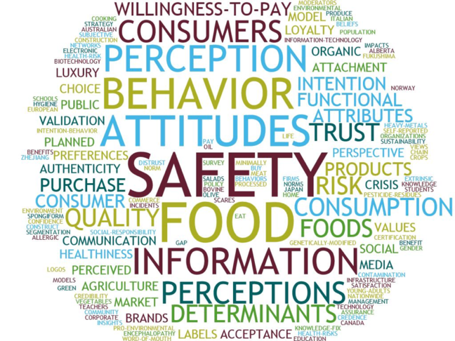 A large word cloud that features many words; the mot prominent being attitudes, safety, food, information, determinants, behaviour and willingness to pay consumers