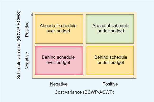 graph with Schedule variance (BCWP-BCWS) plotted against Cost variance (BCWP-ACWP). Schedule variance negative and Cost variance negative: Behind schedule over-budget; Schedule variance positive and cost variance negative: Ahead of schedule over-budget; Schedule variance negative and cost variance positive: Behind schedule and under budget; Schedule variance positive and Cost variance positive: Ahead of schedule under-budget.