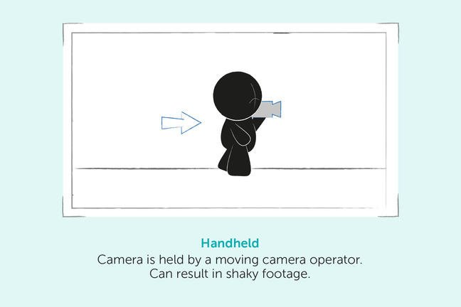 Handheld – Camera is held by a moving camera operator. Can result in shaky footage