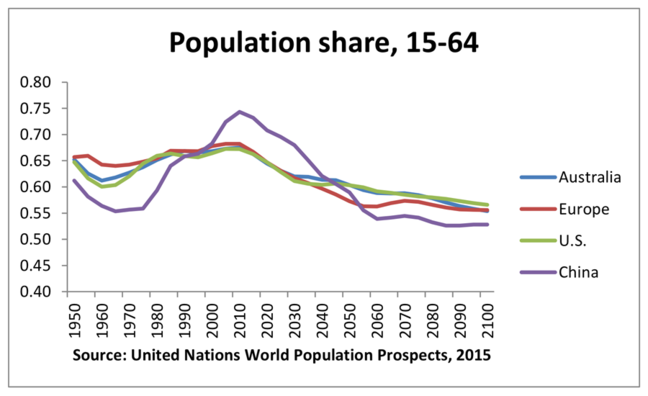 Population share graph