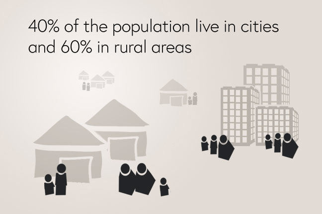 Urban and rural distribution of the population