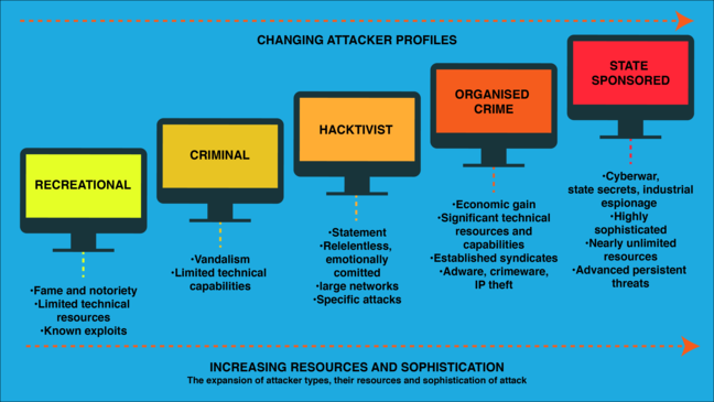 Changing attacker profiles: scale from recreational, criminal, hacktivist, organised crime to state sponsored