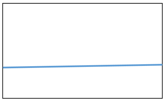 Figure 1 hows a straight light blue line drawn across a rectangle box, sloping slightly up from left to right