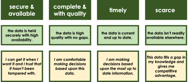 Image showing data providor expectations. Data should be secure and available - the customer can get it when they want and trust it hasn't been tampered with. The data is complete and good quality, there are no gaps and the customer can make reliable decisions based on the data. Timely - up to date so the customer can make decisions based upon the most up to date info. Scarce - Not available elsewhere, the data fills a gap in the customer's knowledge to give competitive advantage.