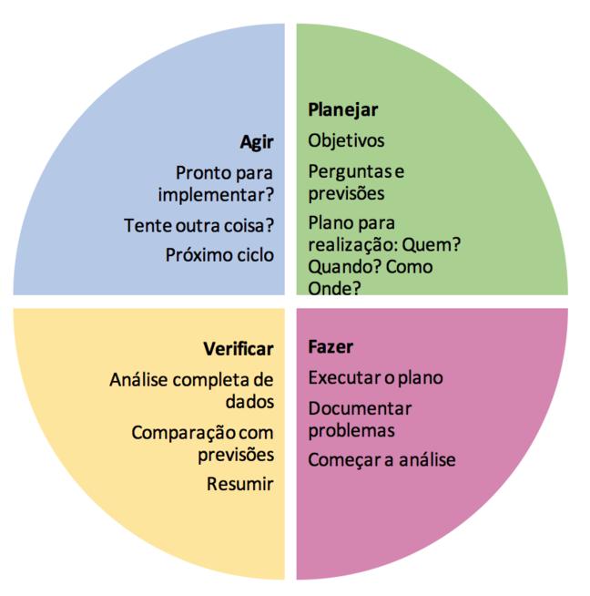 O modelo para melhoria é mostrado como um círculo de processo com quatro partes iguais representando Plan, Do, Study, ACT. Plano = objetivos, perguntas e previsões e quem, quando, como e onde? Do = executa plano, documenta problemas e inicia a análise de dados. Estudo = análise de dados completa, comparar com previsões, resumir. ACT = Pronto para implementar? Tentar outra coisa? Próximo ciclo