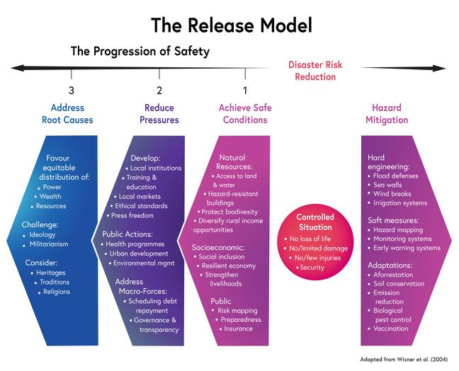 PAR model Release