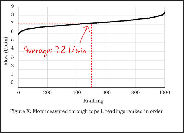 An ordered scatter plot showing flow rates measured through a pipe. The y-axis is labelled flow in litres per minute, and the x-axis is labelled ranking, running from zero to 1000, with tick marks for 200, 400, 600, 800 and 1000. In this plot the data points are ranked in order so that the distribution of the readings is more clear.