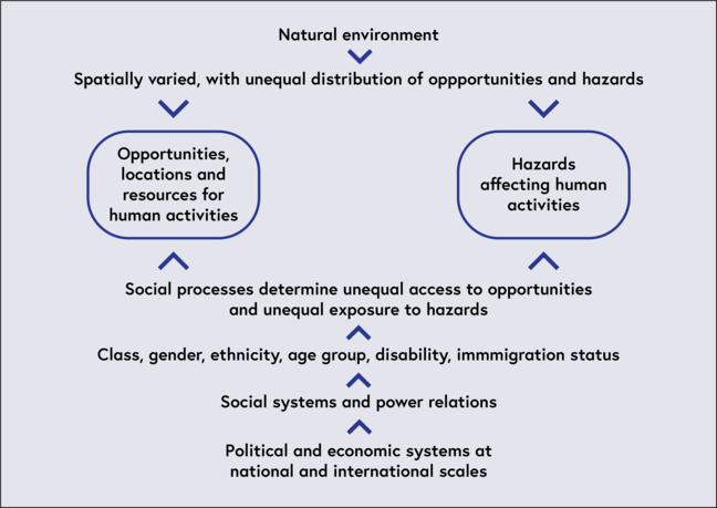 Model combining the study of the natural environment to aid the understanding of disasters and emergencies with that of the political economic and social perspective.  Both systems converge with the same hazards and opportunities